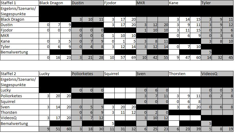 Tabelle Spieltag 4